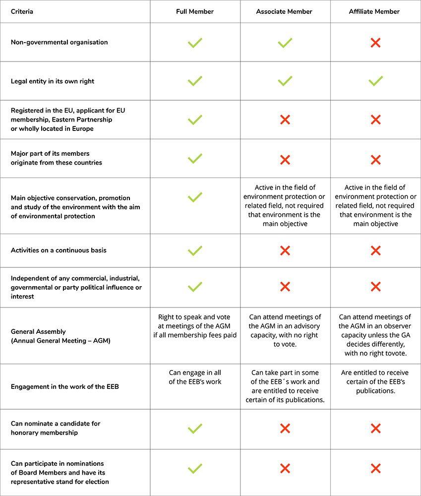 Membership Eligibility Summary2